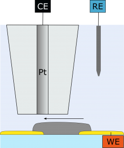 SECM application conducting polymers